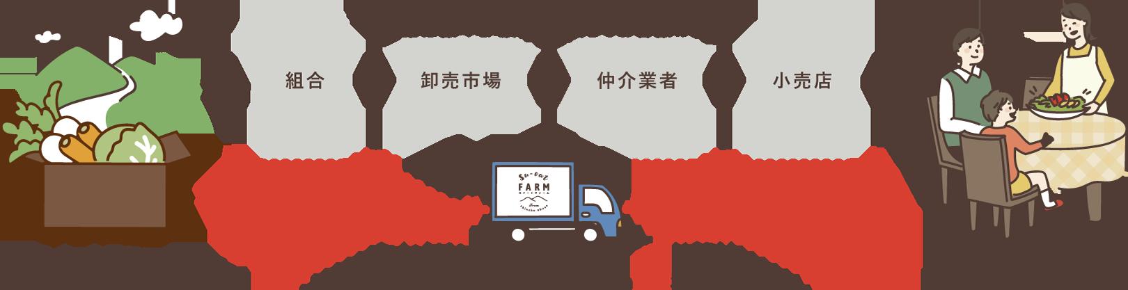 長野県のりんご通販|Su-eat Farm APPLE(スイートファーム・アップル)は生産農家から直接お届けいたします!
